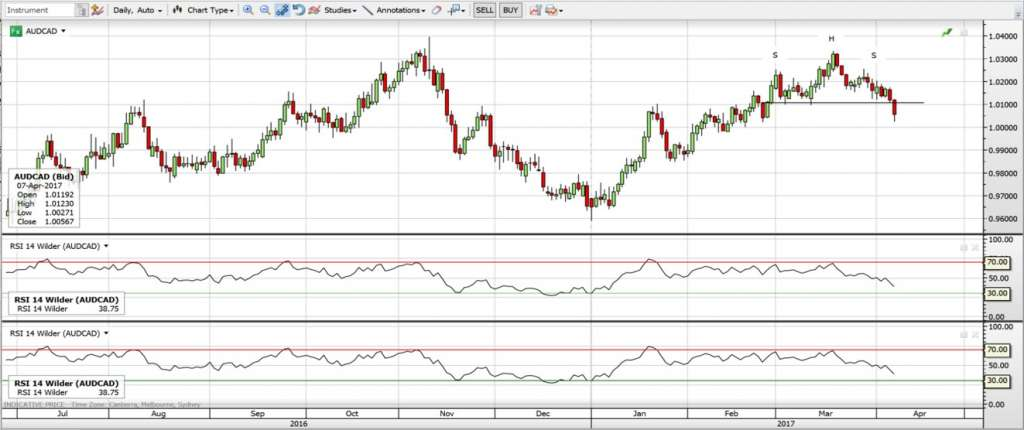 aud cad forex analysis chart