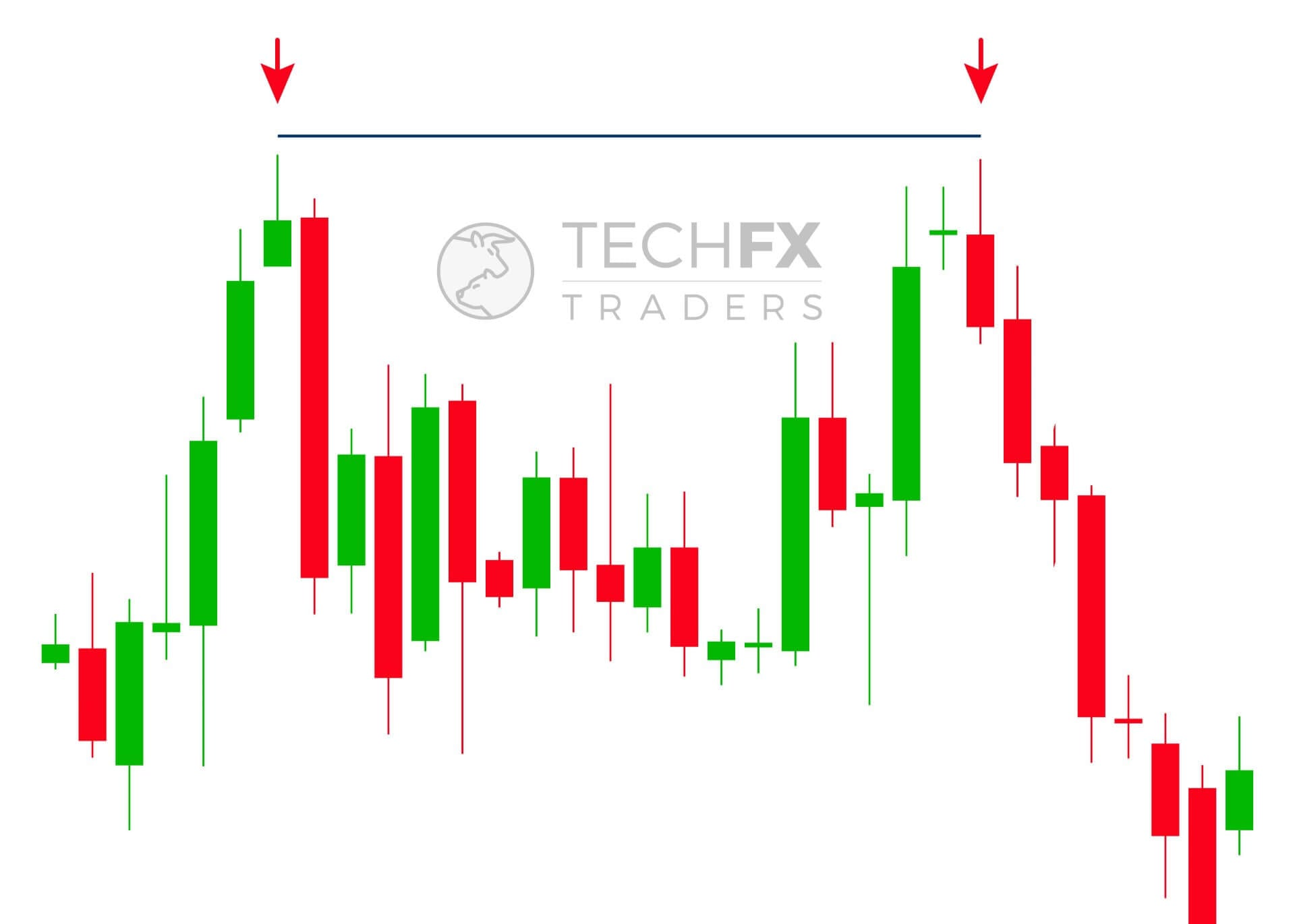 double top forex chart