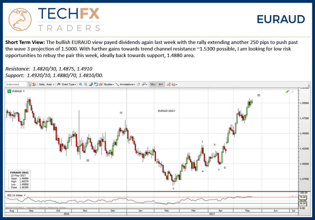Technical FX Traders Weekly Report Chart